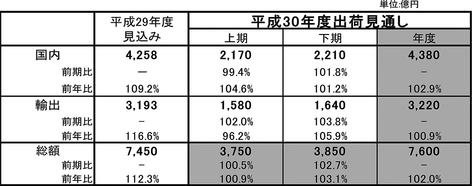 日本電気制御機器工業会 「平成30年度の電気制御機器の出荷見通し」発表の画像