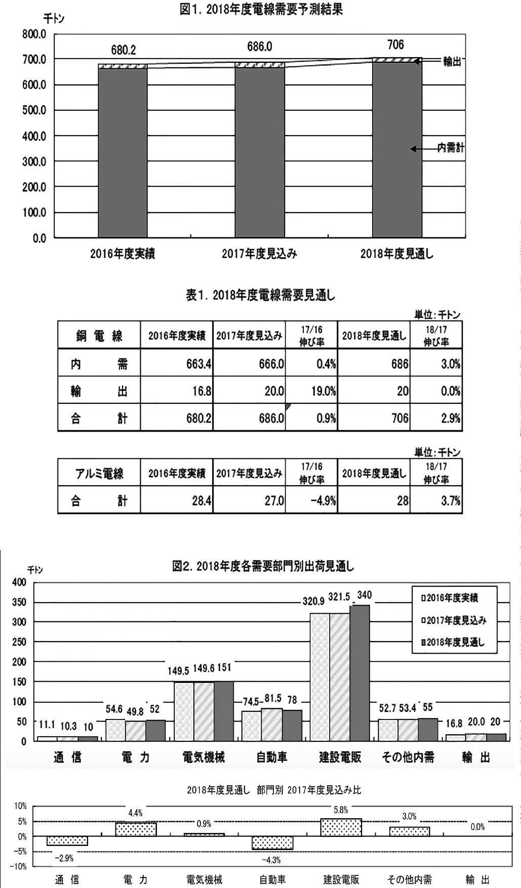 日本電線工業会2018年度電線需要見通し 銅電線出荷量4年ぶりに70万トン超への画像