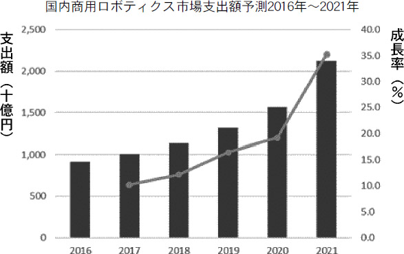 IT専門調査会社IDC Japan ソリューションタイプ別の国内商用ロボティクス市場予測発表の画像