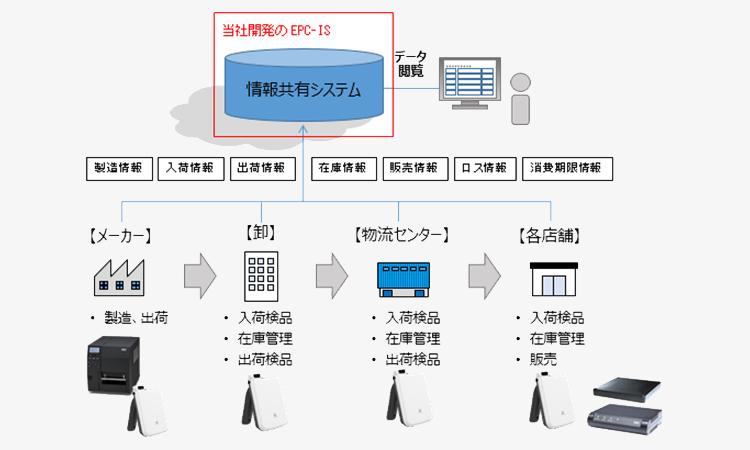 【東芝テック】電子タグ(RFID)を活用したサプライチェーンの実証実験を実施の画像