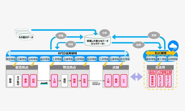 【東芝テック】ICタグを活用した次世代物流サービスを提供に向けて協業の画像
