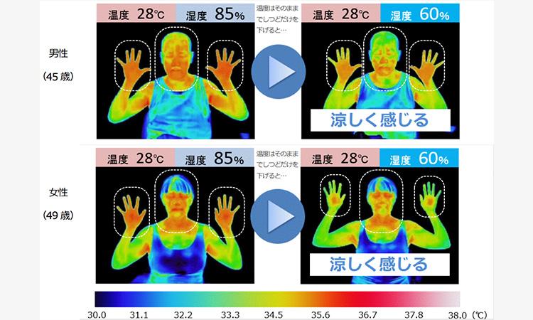 【ダイキン工業】28℃でも涼しく感じる湿度コントロールによる快適効果を検証の画像