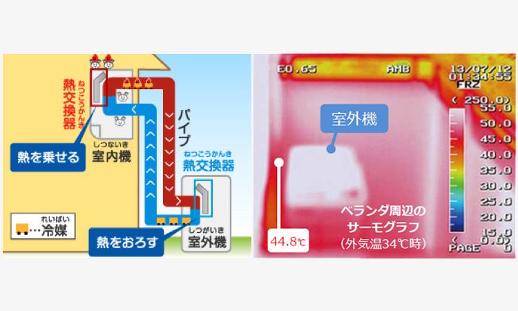 【ダイキン工業】冷房能力が悪くなる原因を検証 多くはメンテナンスやちょっとした工夫で大きく改善の画像