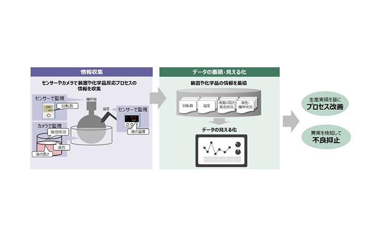 【ダイキン工業】ダイキンと日立が化学品製造プロセスの品質管理をデジタル化するための共同研究を開始の画像