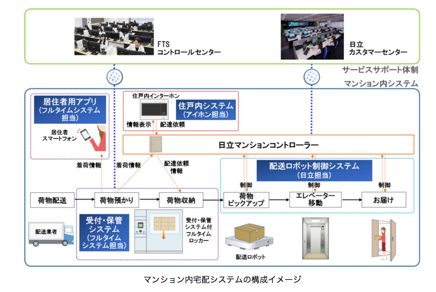 【アイホン】配送ロボットを活用したマンション内宅配システムの開発における協創を開始の画像