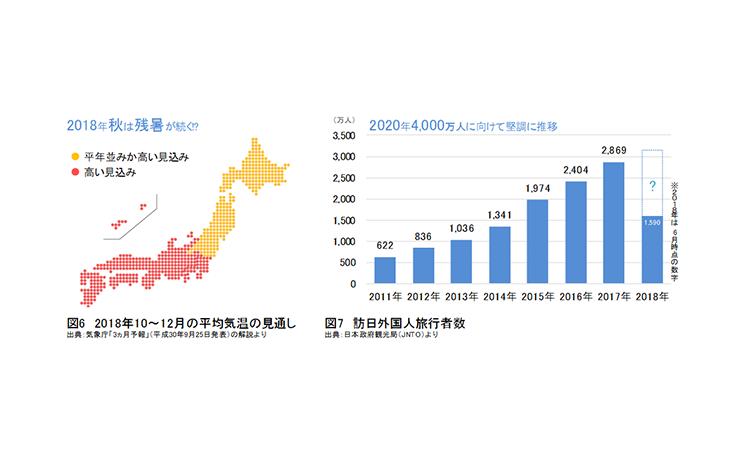 【ダイキン工業】外国人に東京の暑さについてきいたアンケート結果を公開の画像