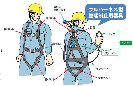 【厚生労働省】安全帯が『脱落制止用器具』に!今回の法改正のポイントを策定。の画像