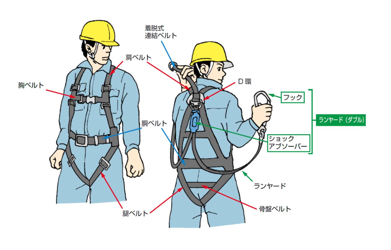 電設・ウォッチ! 第5回 フルハーネス化義務付けに対して、電設業界が早急になすべきことの画像