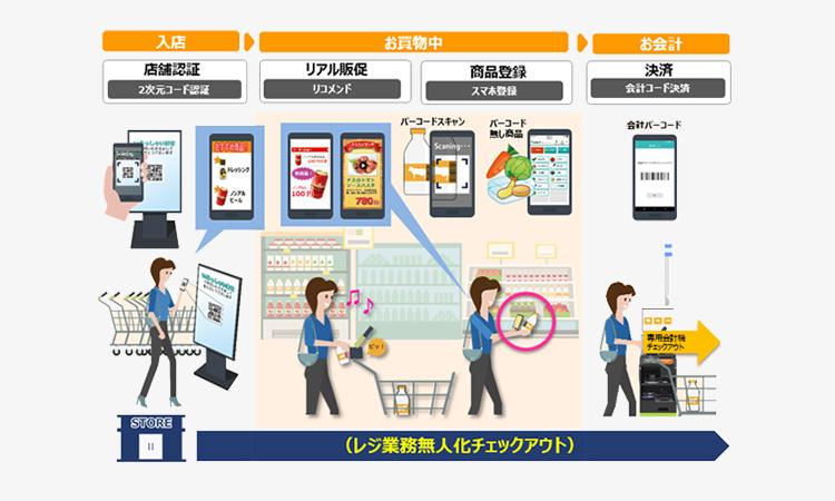 【東芝テック】画像解析技術を活用したレジ業務の無人化実証実験を開始の画像