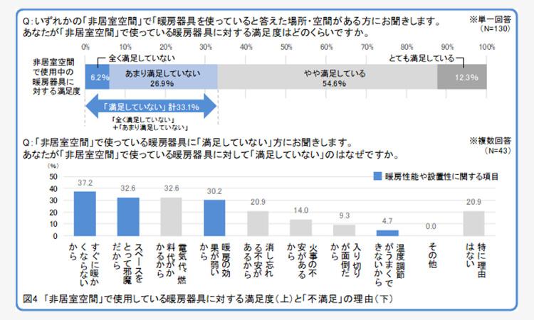 【ダイキン工業】住宅内の浴室などの非居住空間の寒さ対策に関するレポートを公開の画像