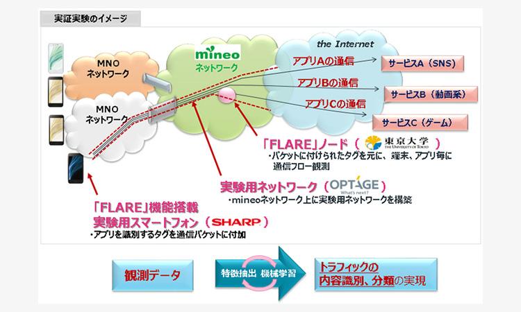【シャープ】東京大学、オプテージと共同で次世代移動体におけるセキュリティの実証実験を実施の画像