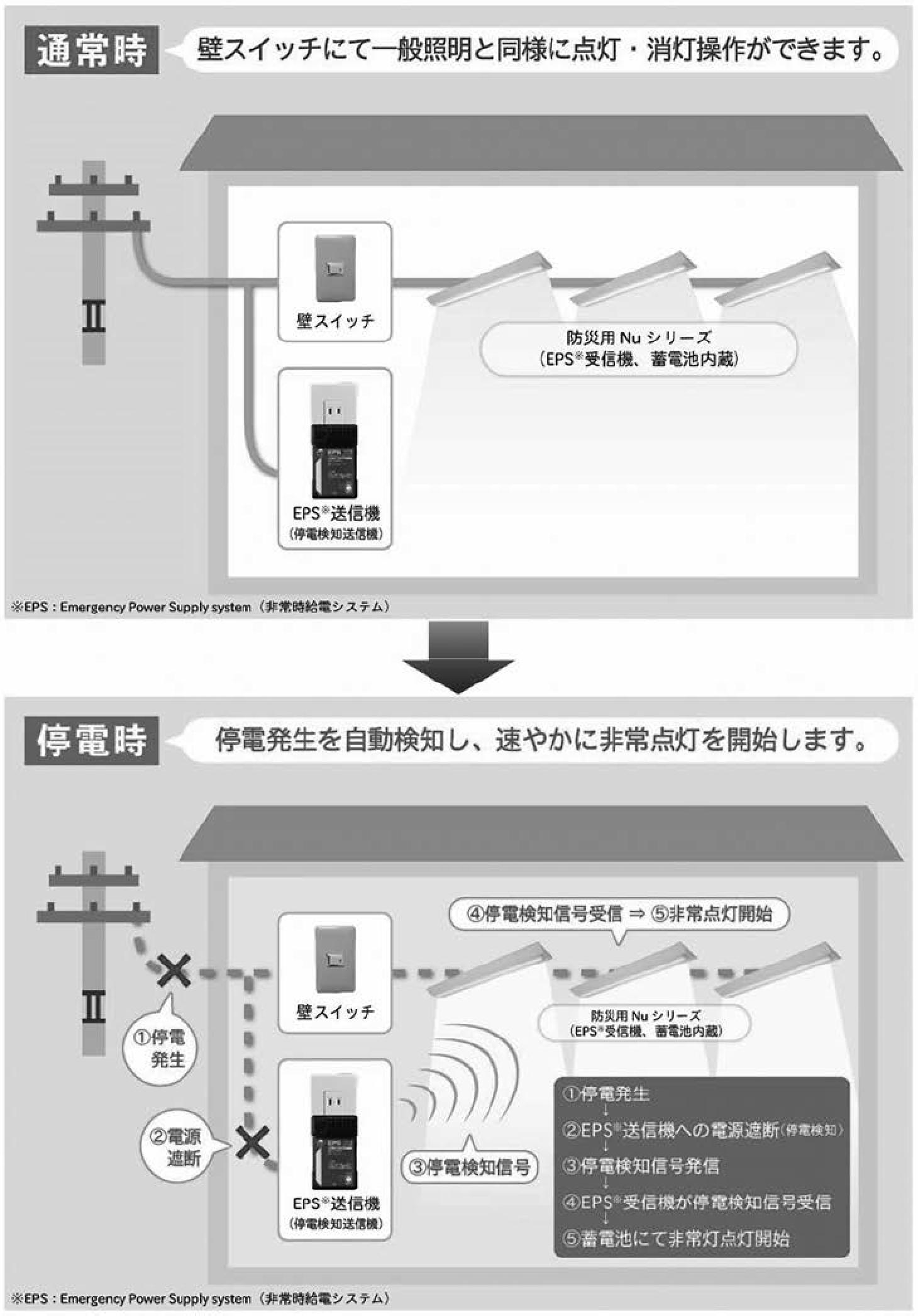 【ホタルクス】LED一体型ベース照明 「防災用Nuシリーズ」 11月から発売の画像