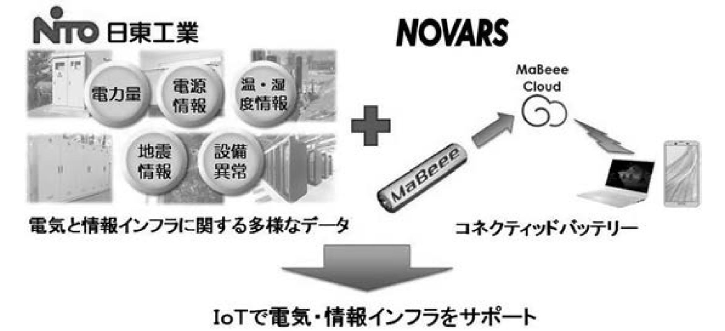 【日東工業】ノバルスと業務提携 電気と情報インフラをIoTでの画像