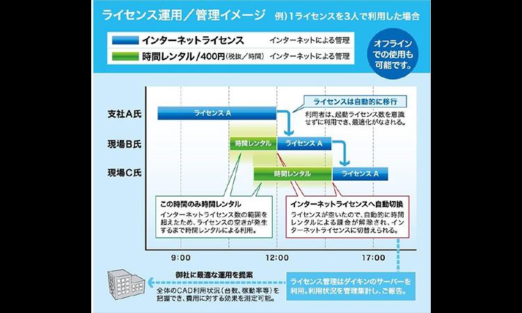 【ダイキン工業株式会社】建築設備CAD『Rebro D(レブロディー)』を発売の画像