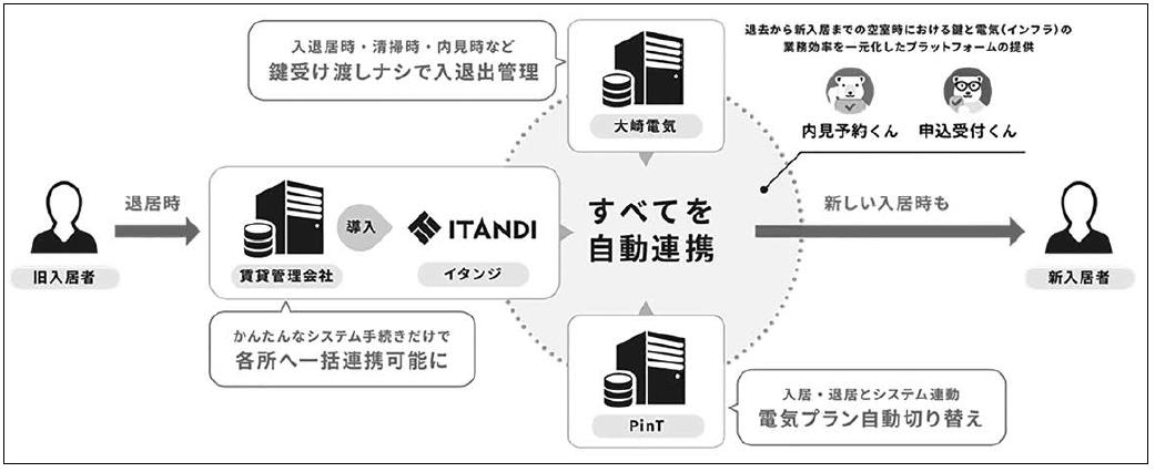 【大崎電気工業】不動産賃貸サービスで業務提携の画像