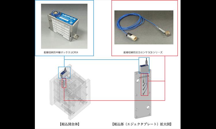 【双葉電子工業株式会社】配線収納形圧力センサSCBシリーズ、配線収納形中継ボックスUCP04を発売の画像