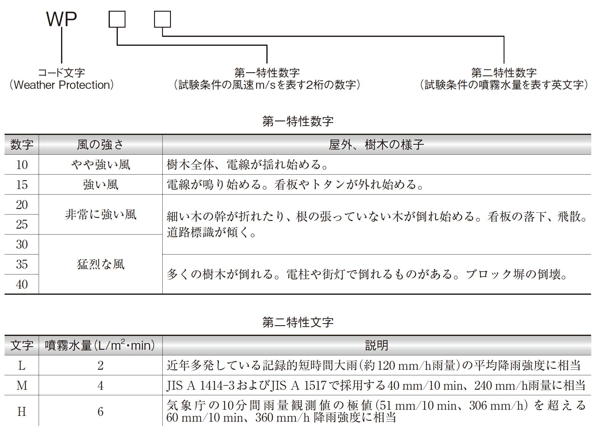 【日東工業】屋外キャビネットの風雨性能評価基準を制定の画像