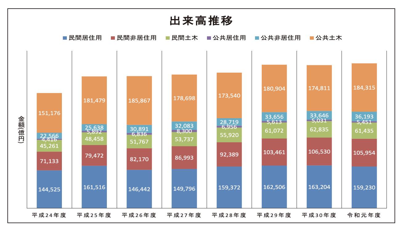 【国土交通省】令和元年度の建設総合統計を発表 出来高総計55兆2579億円 (前年度比1.2%増)の画像