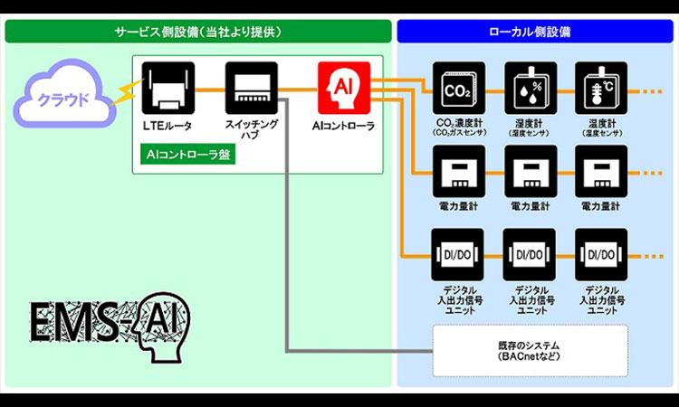 【株式会社きんでん】AI制御のエネルギー・マネジメント・サービス(EMS-AI)を月額利用料金制で提供の画像