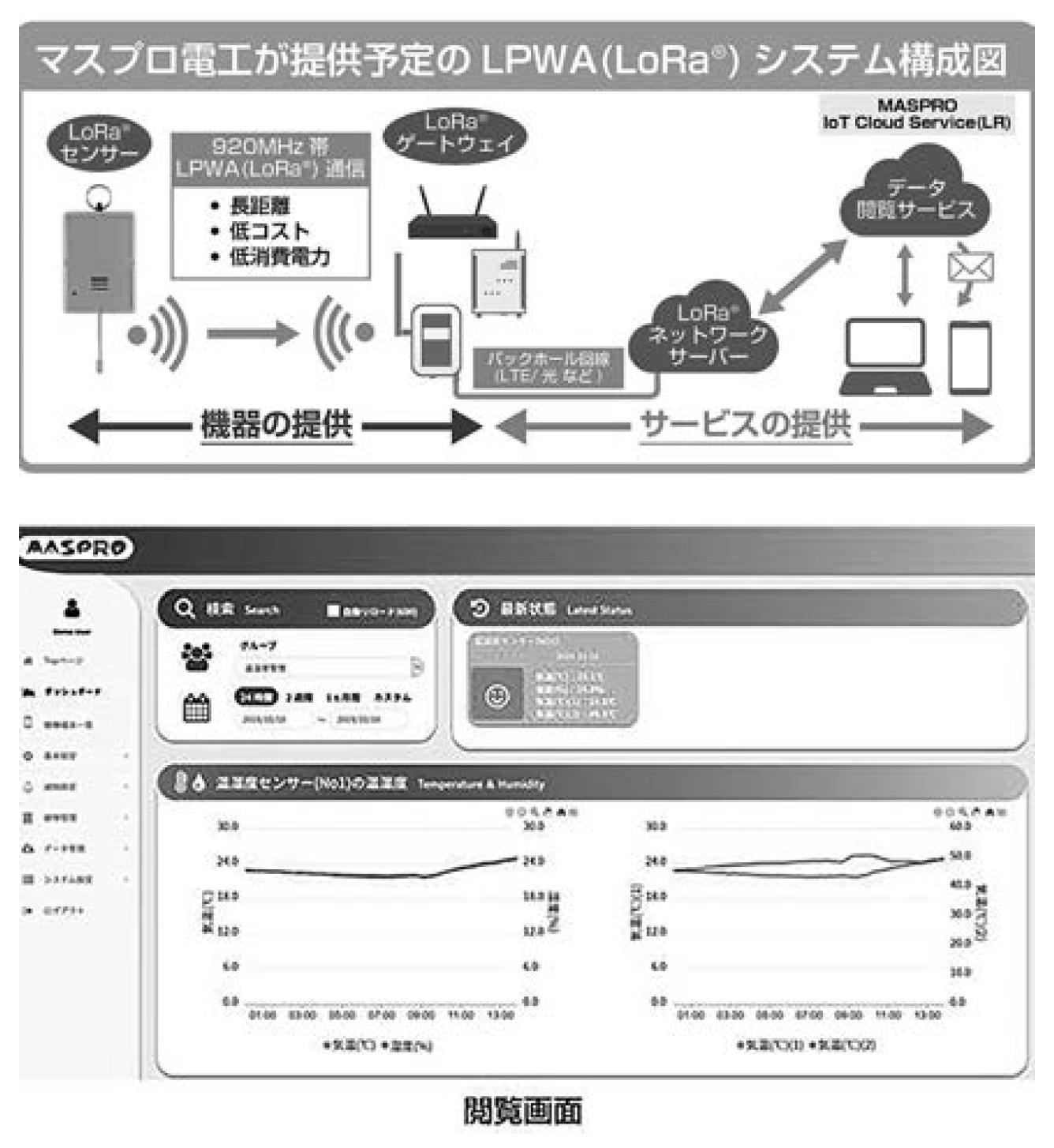 【マスプロ電工】LoRa®️方式に対応する機器 販売と独自データ閲覧を提供 サービスの画像