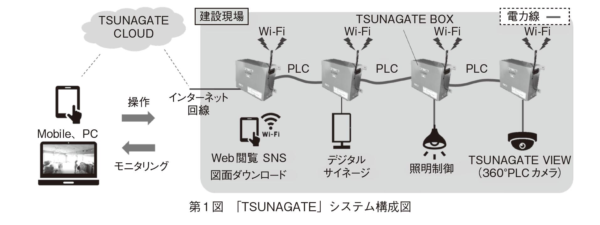 【竹中工務店】 IoT化するプラットフォーム 「TSUNAGATETM」を開発の画像