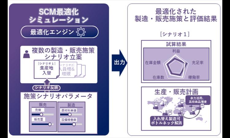 【ダイキン工業株式会社】ダイキンと日立が協創を通じ、化学事業において需要変動に即応する 最適な生産・販売計画の立案・実行支援ソリューションを実用化、運用開始の画像