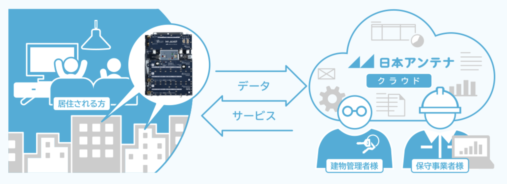 【日本アンテナ】離れていてもつながるTV共同受信システム用ブースターの画像