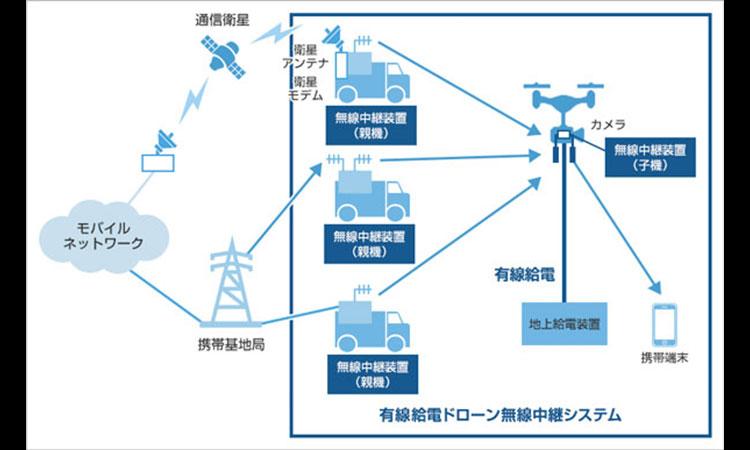【双葉電子工業株式会社】有線給電ドローン無線中継システムの実証実験に成功の画像