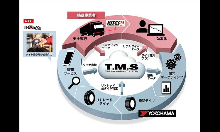 【京都機械工具株式会社】横浜ゴムのIoTを活用した次世代タイヤマネジメントシステム「T.M.S(ティーエムエス)」に、KTCのスマートセンシングデバイス「TRASAS(トレサス)for Auto」シリーズが採用されました。の画像