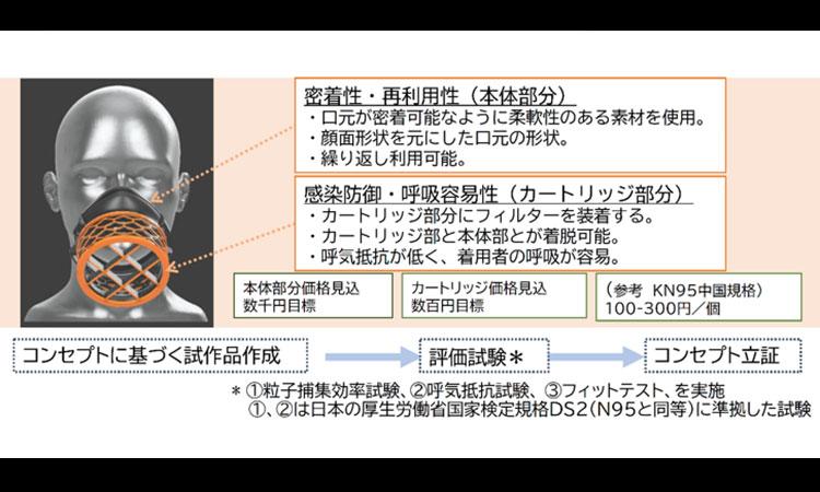 【ダイキン工業株式会社】純国産・医療用高性能マスクの共同開発開始の画像