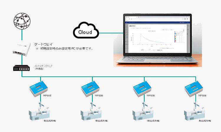 【双葉電子工業株式会社】金型内計測システムIoTクラウドサービス「MMS Cloud」発売のお知らせの画像