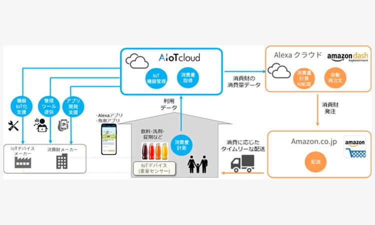 【株式会社AIoTクラウド】IoT-EC連携サービス「Amazon Dash Replenishment」参画事業者向けの開発支援サービスを開始の画像