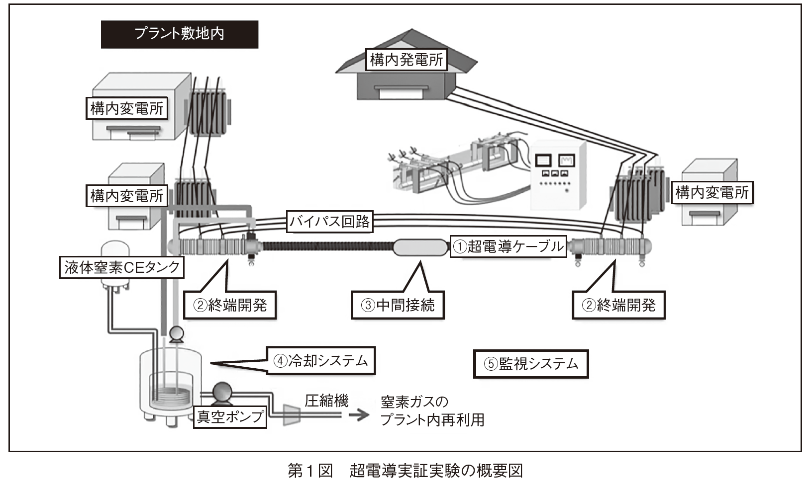 NEDO、昭和電線ケーブルシステム(株)、BASFジャパン(株) 民間プラントに三相同軸超電導ケーブルを敷設の画像