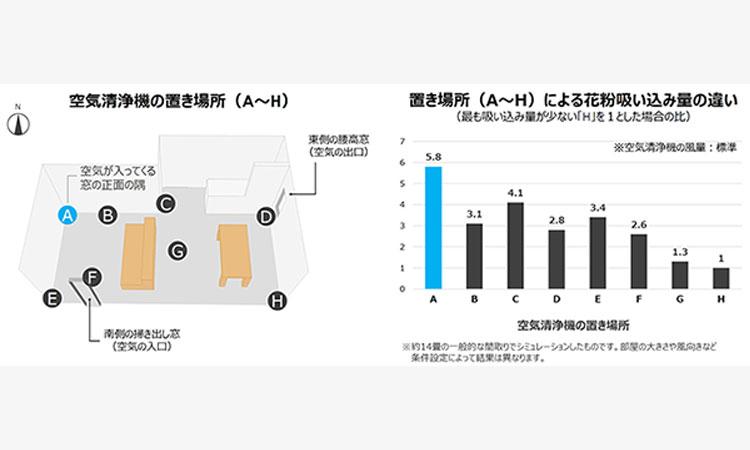 【ダイキン工業株式会社】空気清浄機の置き場所は、 「空気が入ってくる窓の正面の隅」が効率的 同じ部屋でも、置き場所によって花粉吸い込み量に5倍以上の差!の画像