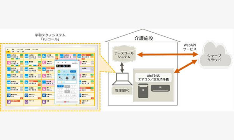 【シャープ株式会社】AIoT<sup>※1</sup>対応エアコン・空気清浄機とナースコールシステムの連携による 介護施設向け集中管理システムを株式会社平和テクノシステムと共同開発の画像