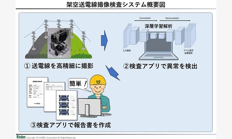 【株式会社きんでん】深層学習による画像解析で異常箇所を自動検出 「架空送電線撮像検査システム」を開発の画像