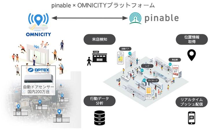 【オプテックス株式会社】オプテックスとスイッチスマイルが小売流通のDX化支援で業務提携。『OMNICITY』サブスクモデルの提供を開始の画像