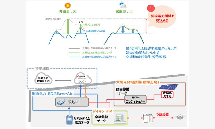 【ダイキン工業株式会社】関西電力と協業し太陽光発電と空調制御を組み合わせた実証試験を開始の画像